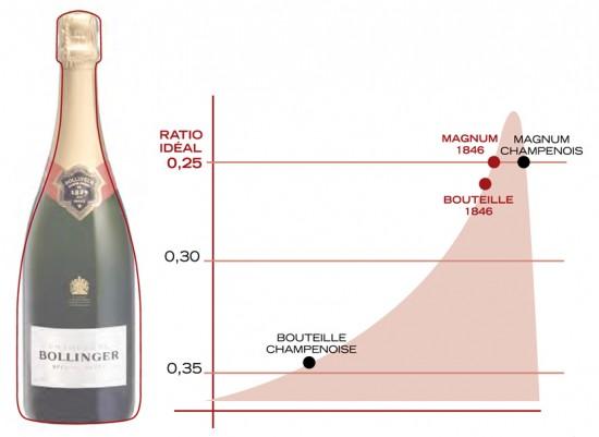 i vantaggi della forma della nuova bottiglia Bollinger