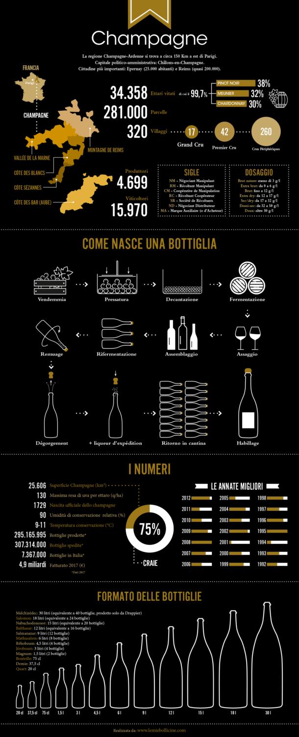 Infografica metodo produzione e numeri Champagne