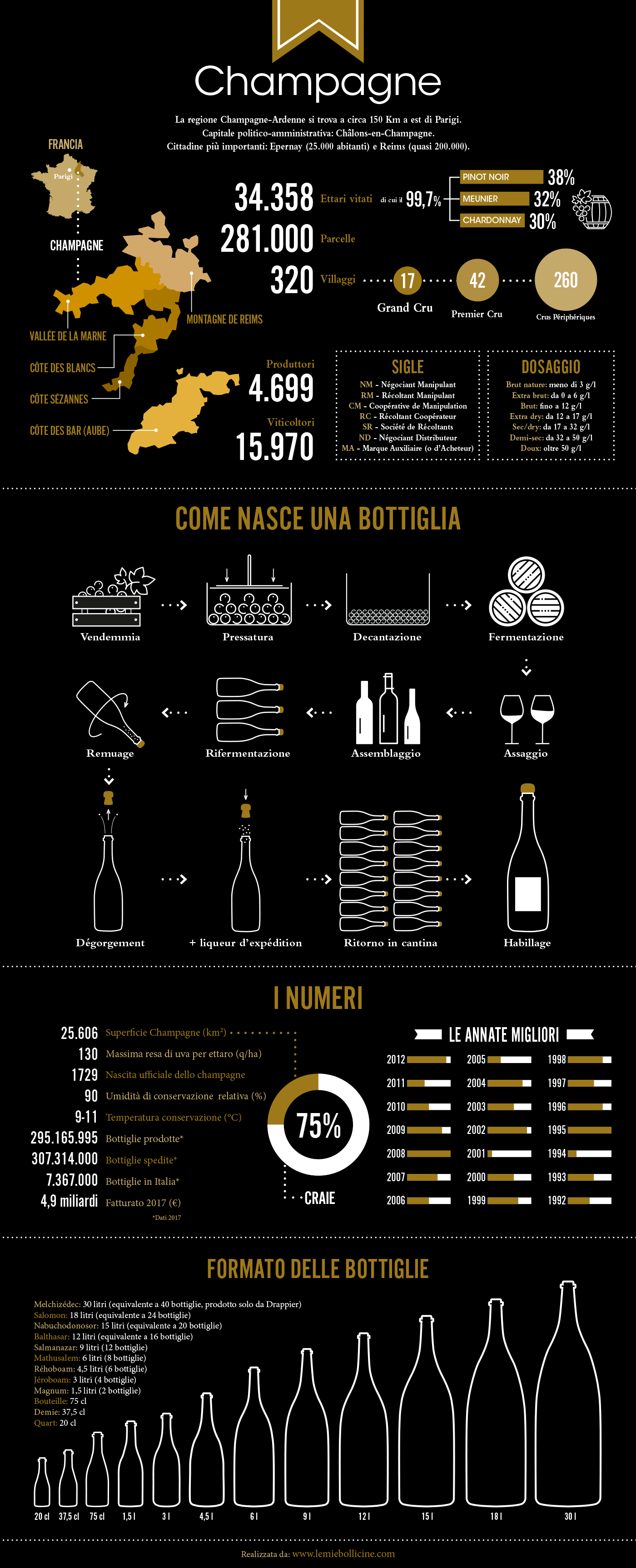 Infografica sui numeri dello champagne e sul metodo di produzione