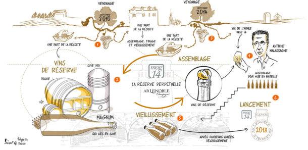 Illustrazione assemblaggio champagne Lenoble